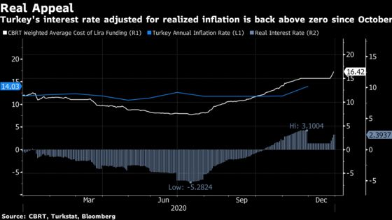 Turkey Yearly Inflation Miss Sets Stage for High Rates Into 2021
