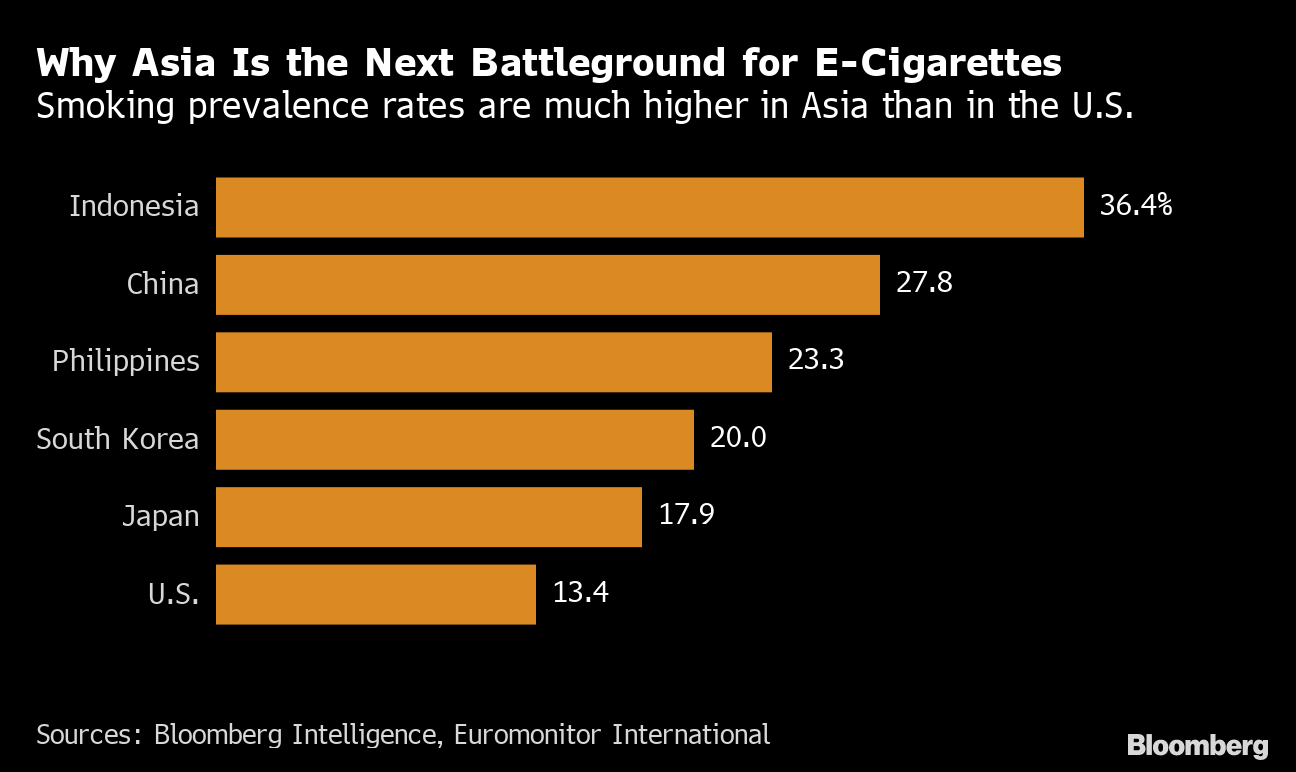 Juul Looks to Asian Smokers for Growth After U S  Crackdown
