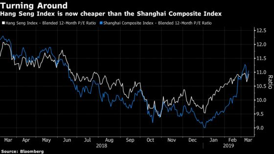China's World-Beating Stock Rally Puts Hong Kong in the Dust