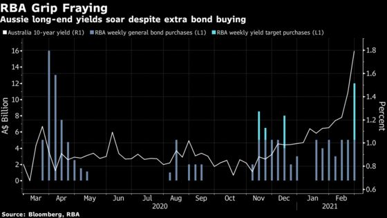 Australia Central Bank to Stick With Defense of Yield Target