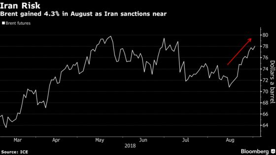 Brent Crude Nears Two-Month High as Iran Ships Least Since 2016
