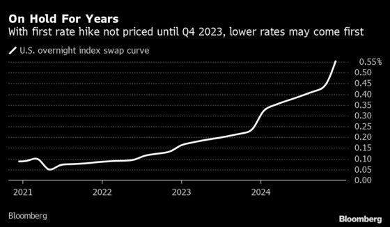 Fed May Act If U.S. Short-End Rates Slump Toward Zero, BofA Says
