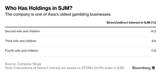A 97-Year-Old Tycoon, His FourWives and the Push to Revive aCasino Empire