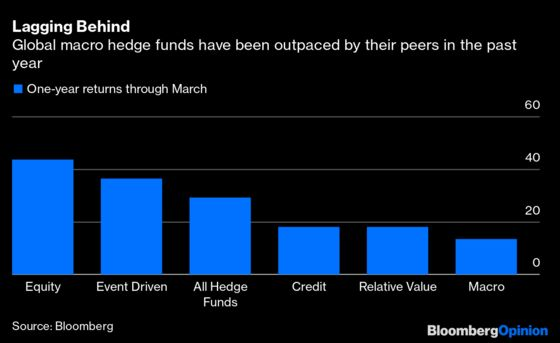 Brevan Howard's Crypto Play Shows Hedge Funds Have Their Mojo Back