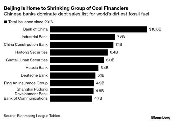 Five Takeaways From Global Banks' Green vs. Fossil Financing