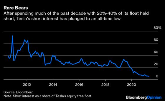 Michael Burry Isn't Early With Tesla 'Big Short,' JustLonely