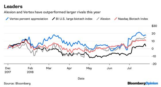 Vertex and Alexion Are Schooling Big Biotech