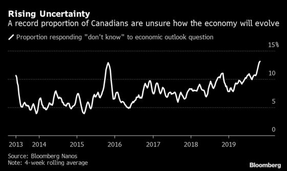 Western Angst Drags Canadian Consumer Confidence Lower