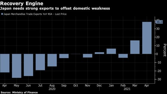 Japan Exports Surge as Global Trade Rebounds From Dismal 2020