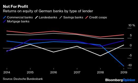 Think Italian Banks Are Bad? Look at Germany!
