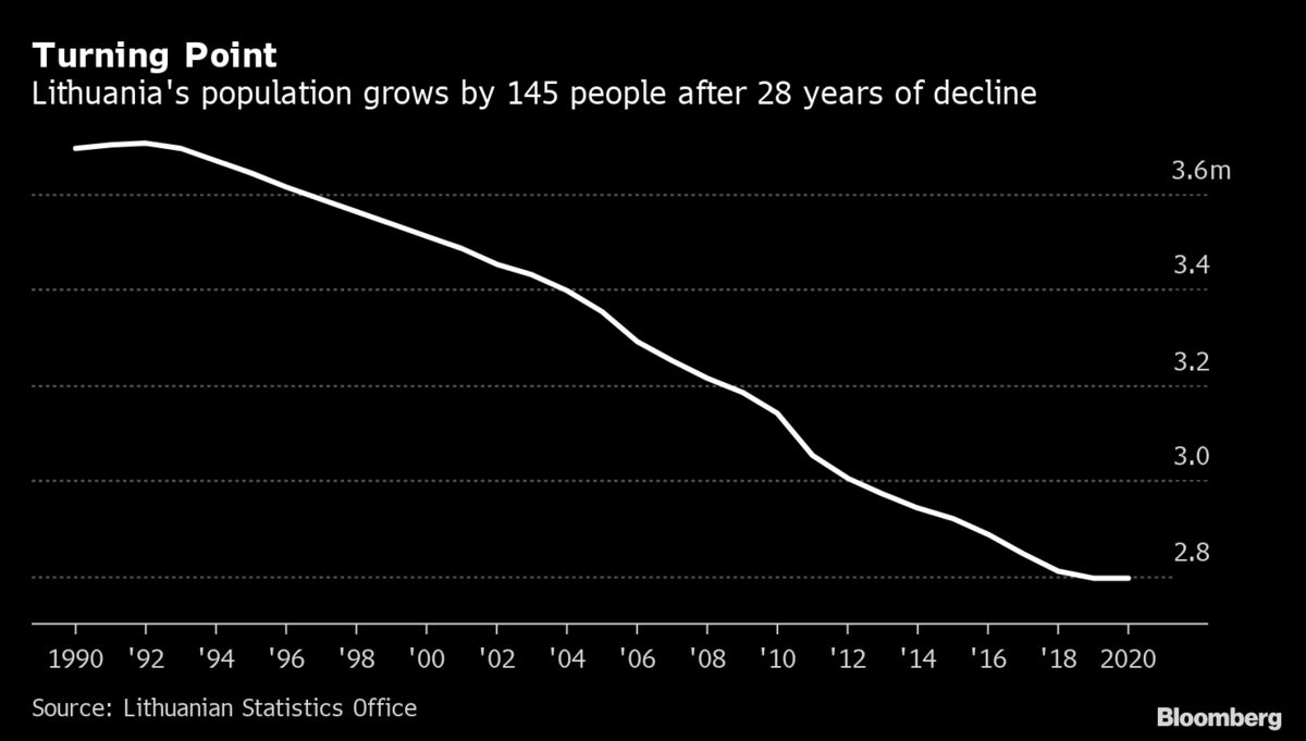 A Glimmer of Hope for the EU's Fastest-Shrinking Nation