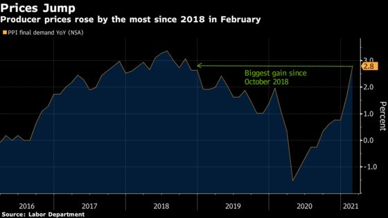 Producer Prices Jump Most Since 2018 in Hint of U.S. Inflation
