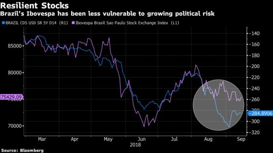 Brazil's Real Is Slumping, Yet Stocks Find an Anchor in Earnings