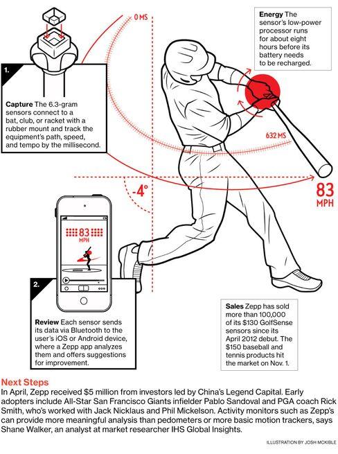 Zepp Labs' Sensor Swing Coach