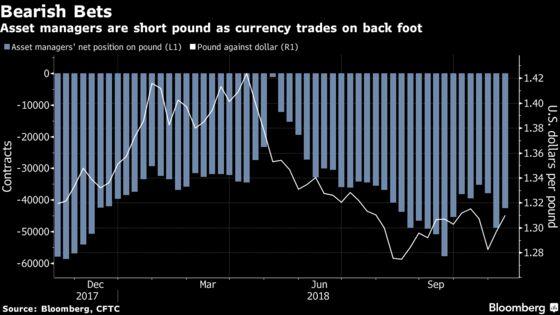 Pound Will Hit $1.40 on Brexit Deal, $45 Billion Fund Says