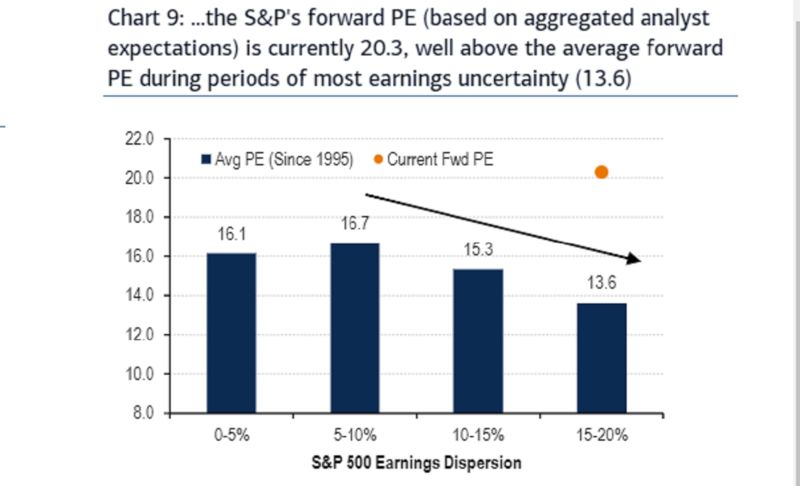 relates to S&P Rally Reaches Escape Speed Even as Earnings Slide