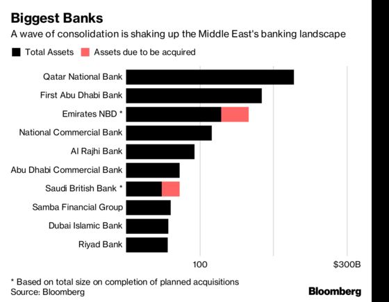 Middle East Lenders Add Muscle With $8 Billion in Takeover Deals