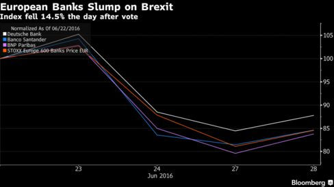 Bank Shares Drop as Analysts Weigh Brexit Impact