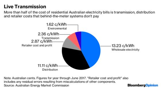 Australia's Energy Mess Drives Users Off the Grid