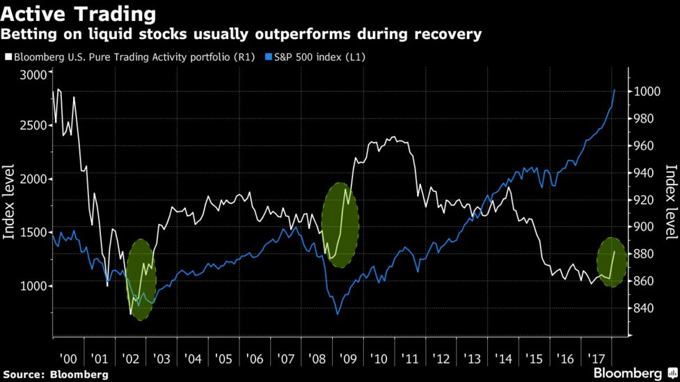 A Normally Reliable Quant Strategy for Stocks Goes Haywire