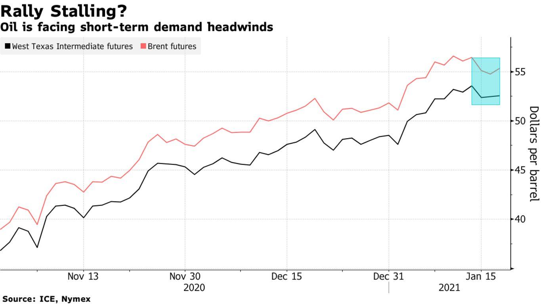 Oil is facing short-term demand headwinds