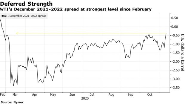 WTI's December 2021-2022 spread at strongest level since February