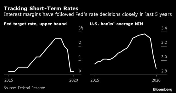 Steeper Yield Curve Proves No Boon for Banks in Zero-Rates World