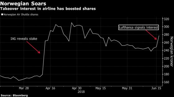 Norwegian Air Gains as Lufthansa CEO Says He's Mulling Bid
