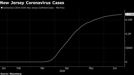 N.J.'s Waning Virus Crisis Casts $10.1 Billion Gap as New Menace