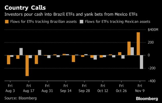 Bolsonaro Has Investors Racing to Brazil as They BoltFrom Mexico