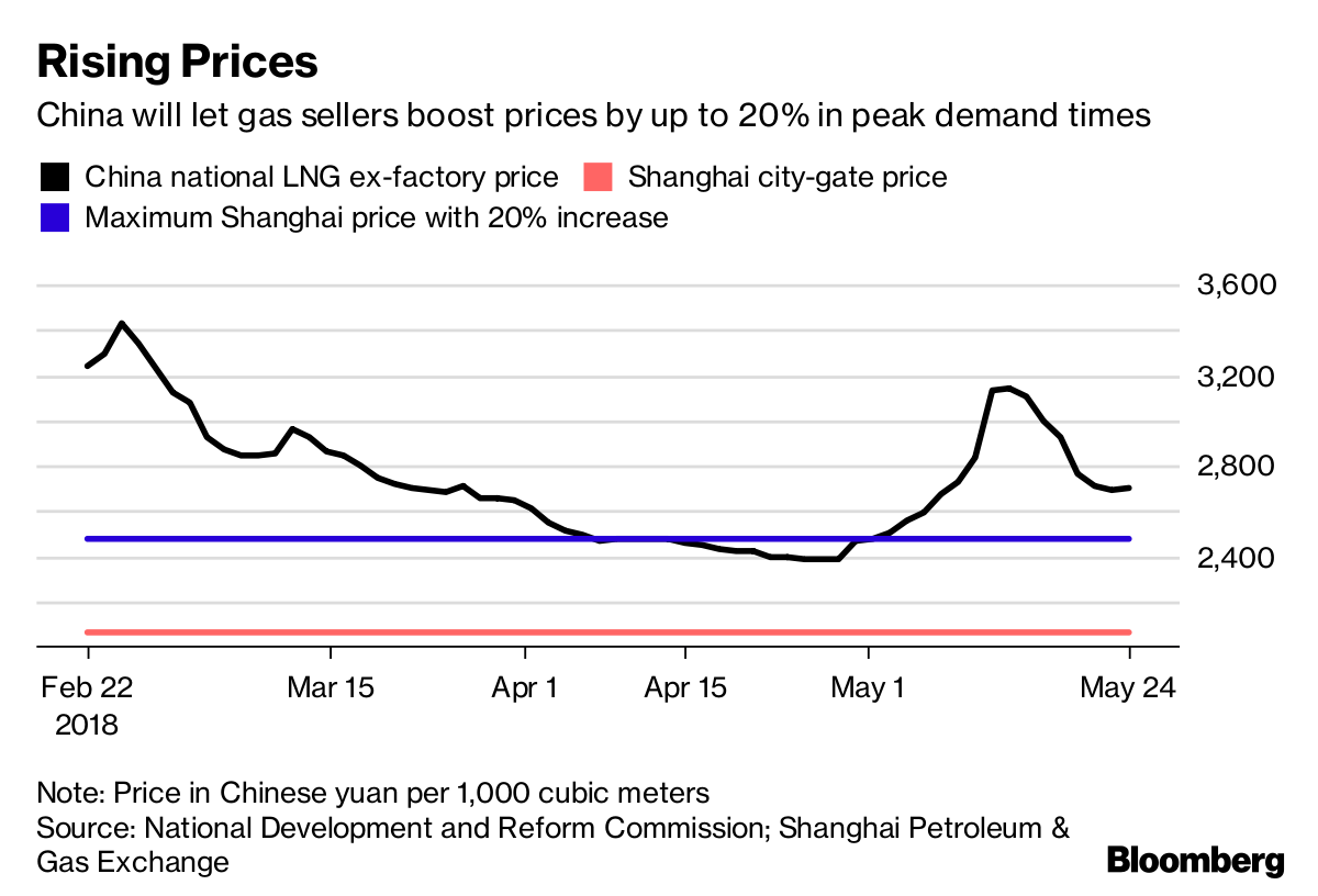 China Harmonizes Booming Gas Market With Residential Price Hike