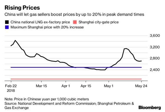 China Gas Revamp Fuels PetroChina Rally as Distributors Battered