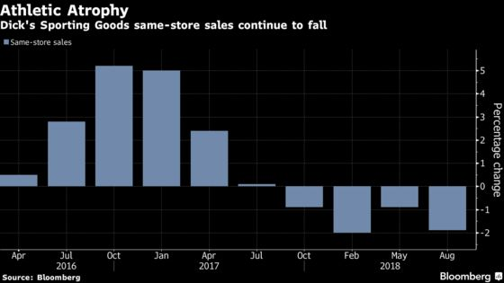 Dick's Drops Most in a Year as Chain Scales Back Hunting Goods