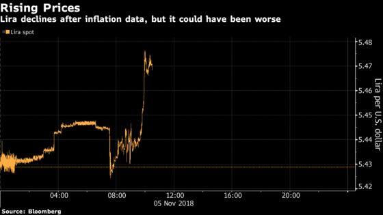 Enough Good News in Turkey Inflation Data to Sustain Lira Bulls