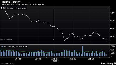 Emerging-market stocks tumble 20% in quarter