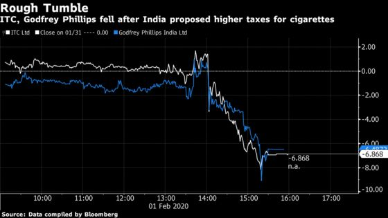 ITC Plunges Most in Over Two Years on Higher Cigarette Tax Shock