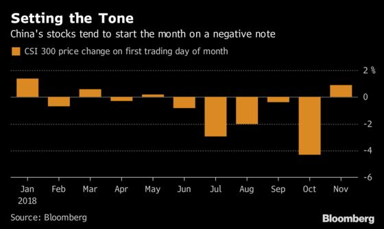 China Stock Bulls Haven't Stuck Around This Long Since February