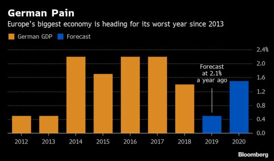 German Economy Heads for Worst Growth in Six Years
