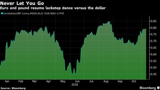 Euro Hitched to Pound and Caught in Throes of Brexit Cliffhanger