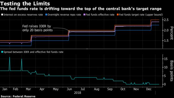 Fed Puzzles Over How to Best Keep Control of Interest Rates