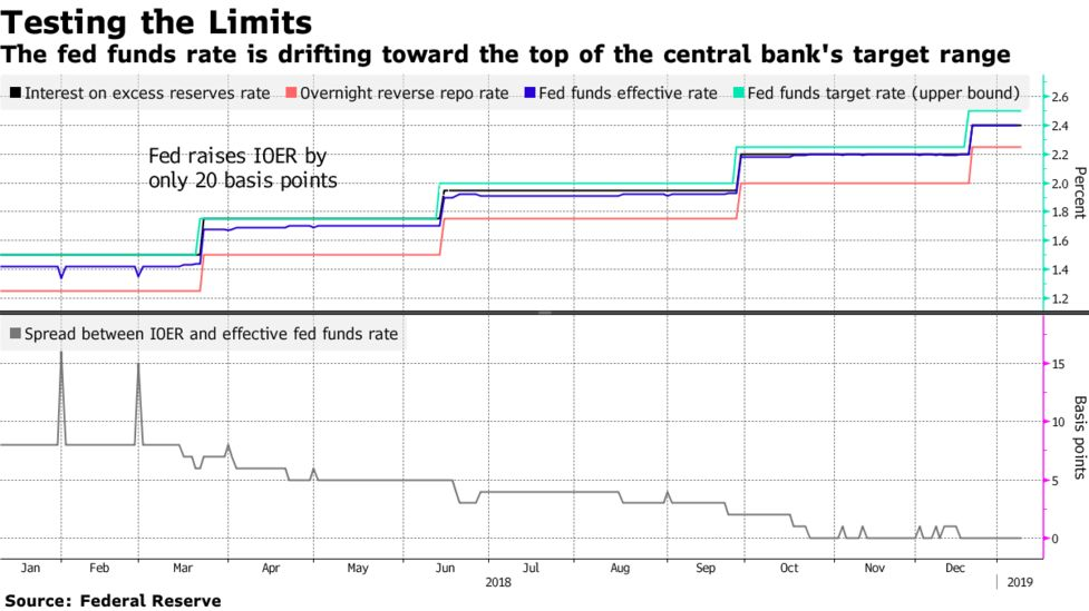 Fed Puzzles Over How to Best Keep Control of Interest Rates - Bloomberg