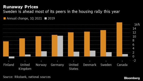 Europe's Frothiest Housing Market Is Making Politicians Edgy