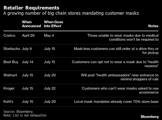Retailers Pile On to Mask Mandates After Months on Sidelines