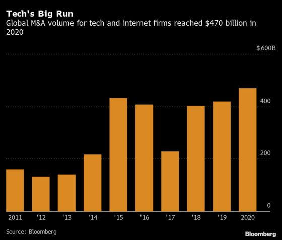 Why Dealmakers Expect Tech M&A to Keep Up Its Red-Hot Run