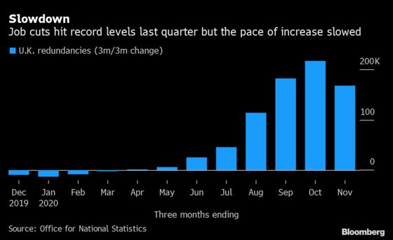 U.K. Risks Jobless Recovery From Covid Crisis, BOE Official Says