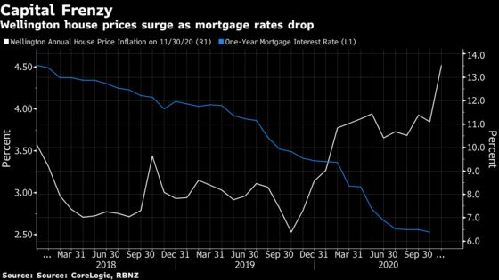 Housing Frenzy in New Zealand Exposes Perils of Ultra-Low Rates