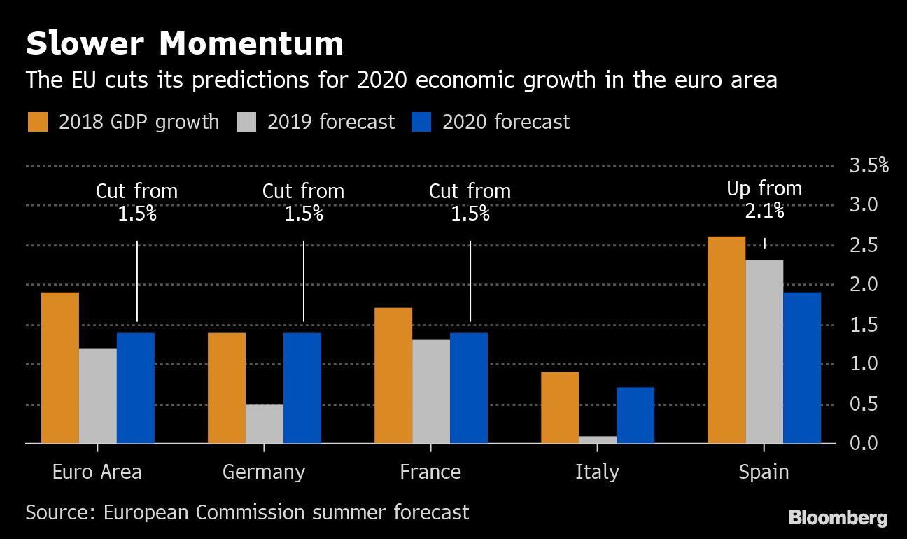EU Sees Euro-Area Weakness Persisting as Outlook for 2020