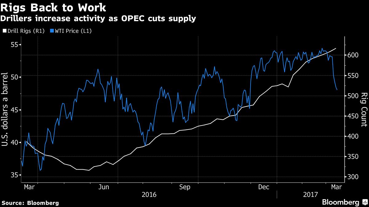 Нефть дорожает наданных осокращении запасов вСША