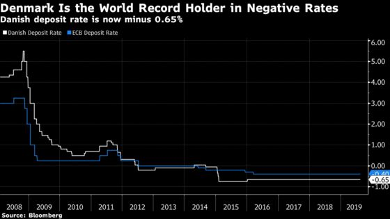 Danske's Richest Clients Are Given a Guarantee on Negative Rates
