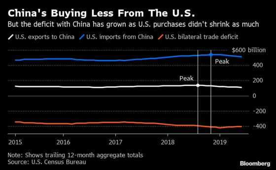 Hopes for a Deal AreLow as U.S.-China Trade Talks Resume